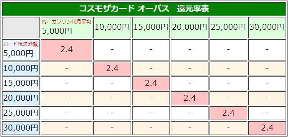 コスモザカード オーパス 還元率表(3円引き)